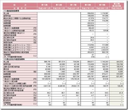 トレードワークス(3997)IPO経営指標