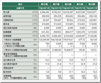 シー・エス・ランバー(7808)IPO経営指標