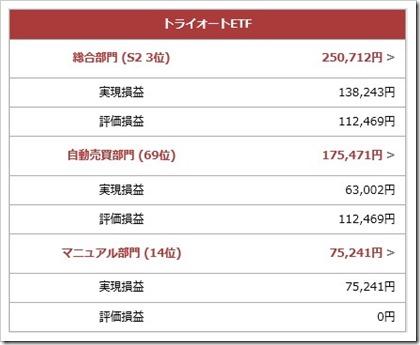 リアルトレード頂上決戦グランプリ実績2017.9.29