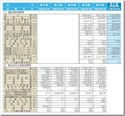 幸和製作所(7807)IPO経営指標