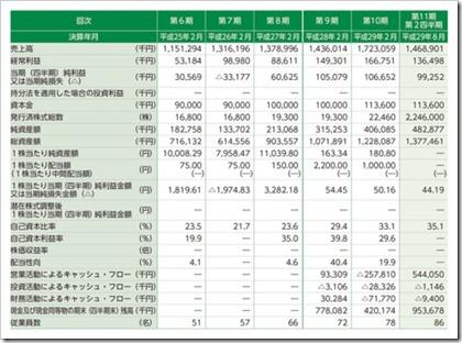 サインポスト(3996)IPO経営指標