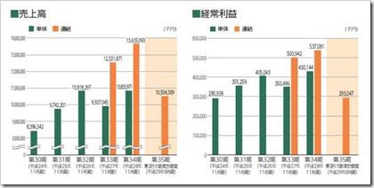シー・エス・ランバー(7808)IPO売上高及び経常利益