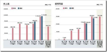トレードワークス(3997)IPO売上高及び経常利益