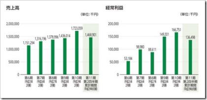 サインポスト(3996)IPO売上高及び経常利益