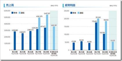 ポエック(9264)IPO売上高及び経常利益