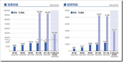 SGホールディングス(9143)佐川急便IPO営業収益及び経常利益