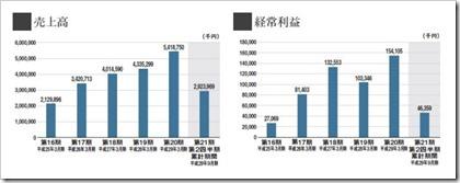 一家ダイニングプロジェクト(9266)IPO売上高及び経常利益