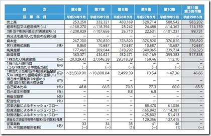 ナレッジスイート(3999)IPO経営指標