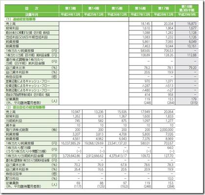 歯愛メディカル(3540)IPO経営指標