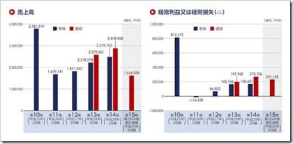 ヴィスコ・テクノロジーズ(6698)IPO売上高及び経常損益