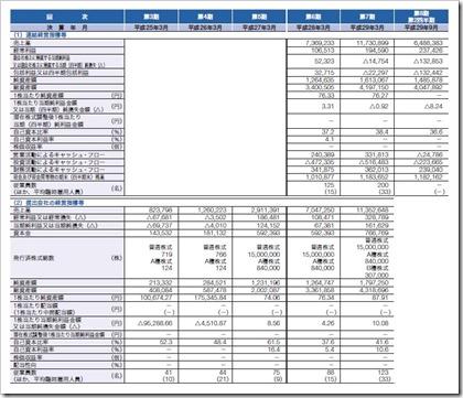 ジーニー(6562)IPO経営指標
