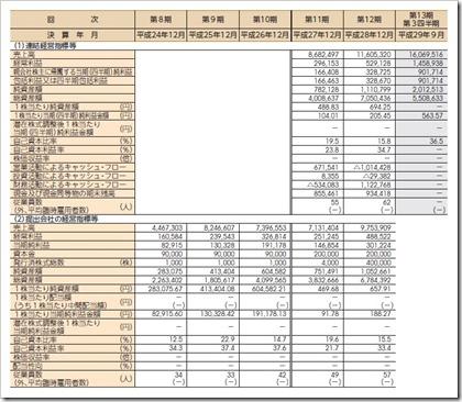 グローバル・リンク・マネジメント(3486)IPO経営指標