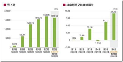 みらいワークス(6563)IPO売上高及び経常損益