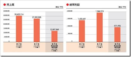 オプティマスグループ(9268)IPO売上高及び経常利益