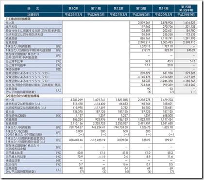 ヴィスコ・テクノロジーズ(6698)IPO経営指標