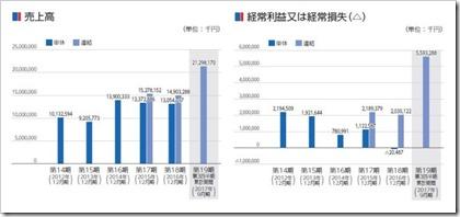 オプトラン(6235)IPO売上高及び経常損益