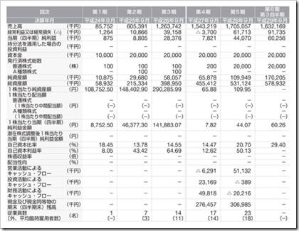 みらいワークス(6563)IPO経営指標