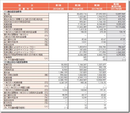 オプティマスグループ(9268)IPO経営指標