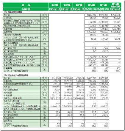 エル・ティー・エス(6560)IPO経営指標