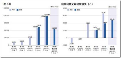 ジーニー(6562)IPO売上高及び経常損益