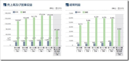 森六ホールディングス(4249)IPO売上高及び経常利益