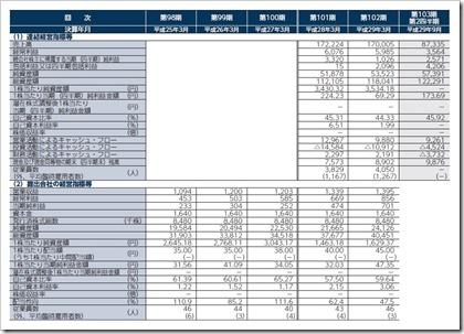 森六ホールディングス(4249)IPO経営指標