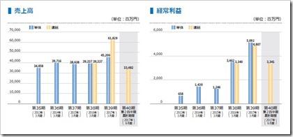 カチタス(8919)IPO売上高及び経常利益