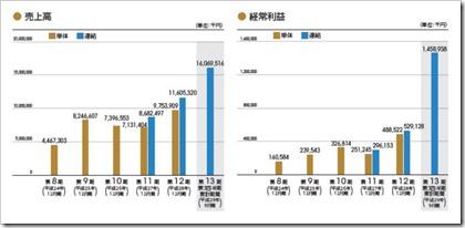 グローバル・リンク・マネジメント(3486)IPO売上高及び経常利益