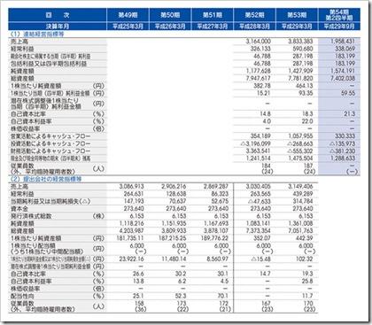 ミダック(6564)IPO経営指標
