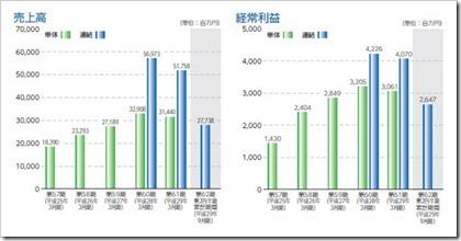 マツオカコーポレーション(3611)IPO売上高及び経常利益