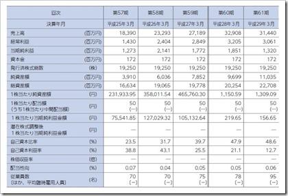 マツオカコーポレーション(3611)IPO経営指標