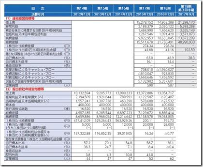 オプトラン(6235)IPO経営指標