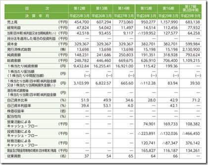 イオレ(2334)IPO経営指標