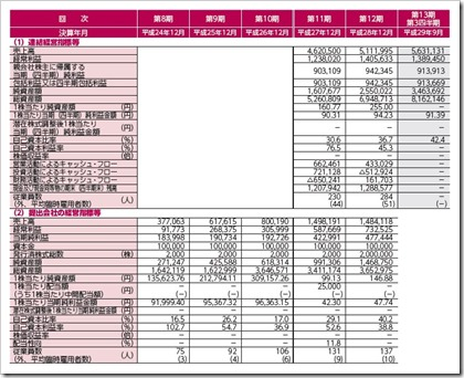 HANATOUR JAPAN(6561)IPO経営指標
