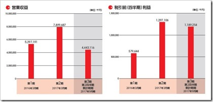 プレミアグループ(7199)IPO営業収益及び四半期利益