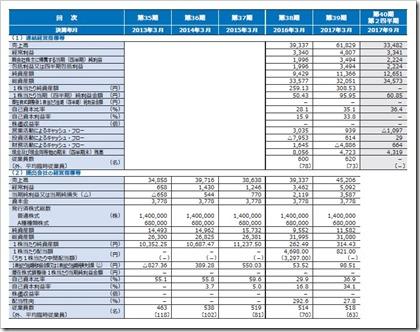 カチタス(8919)IPO経営指標
