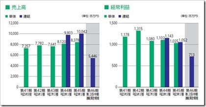 要興業(6566)IPO売上高及び経常利益