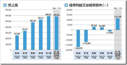 ナレッジスイート(3999)IPO売上高及び経常損益