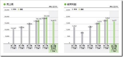 歯愛メディカル(3540)IPO売上高及び経常利益