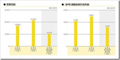 アルヒ(7198)IPO営業収益及び税引前利益