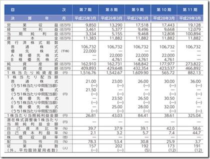 SGホールディングス(9143)佐川急便IPO経営指標