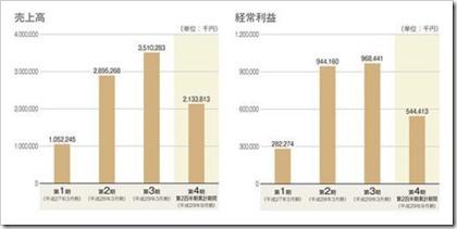 ABホテル(6565)IPO売上高及び経常利益