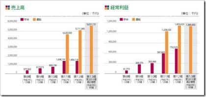 HANATOUR JAPAN(6561)IPO売上高及び経常利益