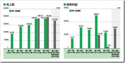 エル・ティー・エス(6560)IPO売上高及び経常利益
