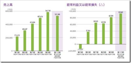 すららネット(3998)IPO売上高及び経常損益