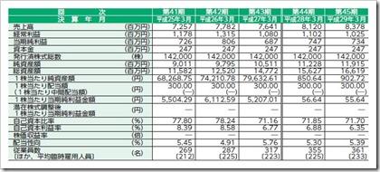 要興業(6566)IPO経営指標