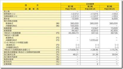 アルヒ(7198)IPO経営指標