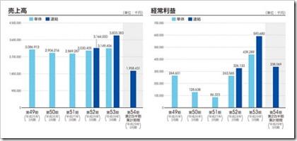 ミダック(6564)IPO売上高及び経常利益
