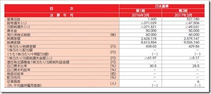 プレミアグループ(7199)IPO経営指標