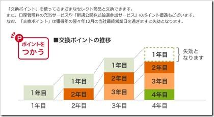 大和証券グループ本社(8601)交換ポイント失効